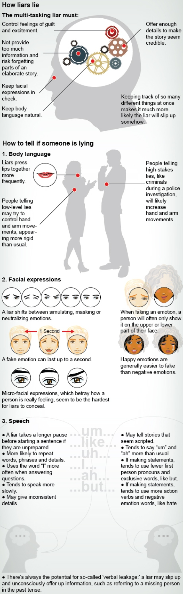 how-to-tell-if-someone-is-lying-infographic